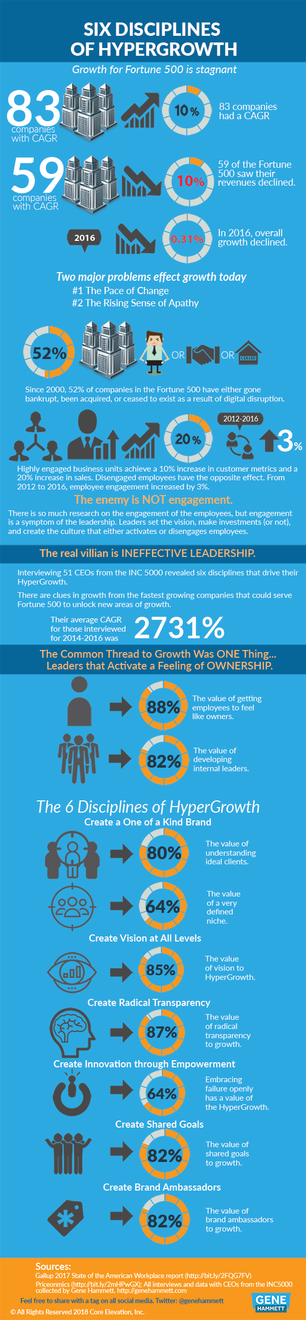Six Disciplines of HyperGrowth